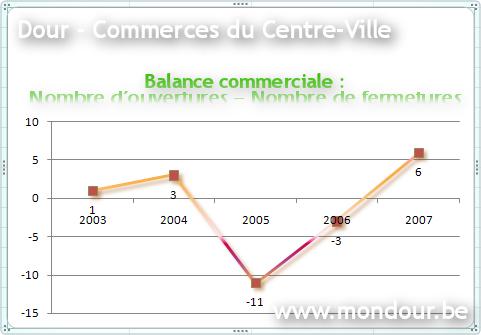 Dour Centre-Ville - stats des commerces